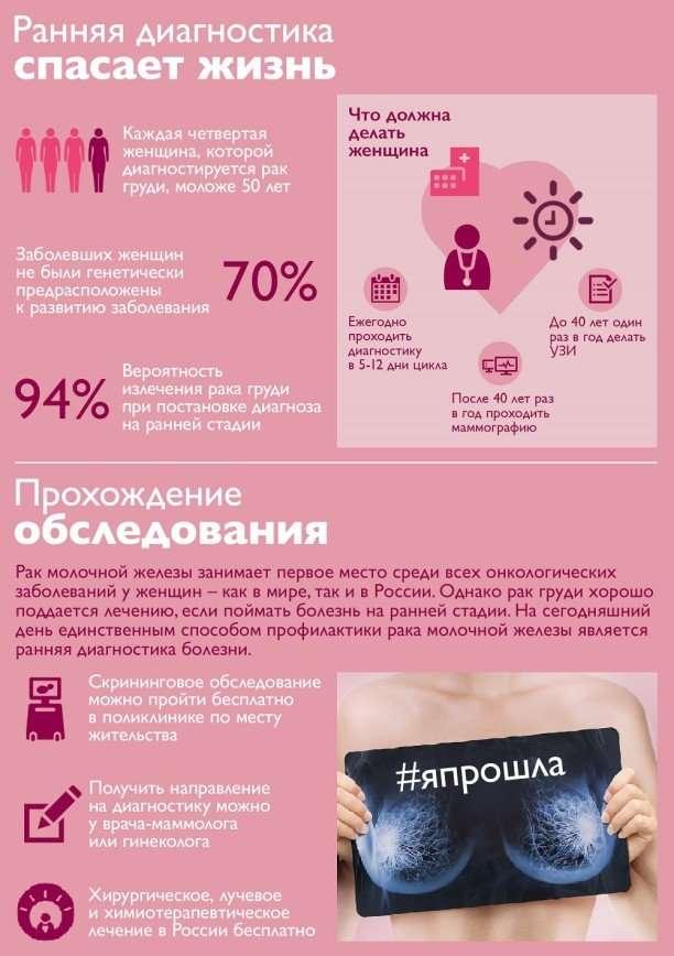 Россиянки смогут бесплатно пройти маммографию
