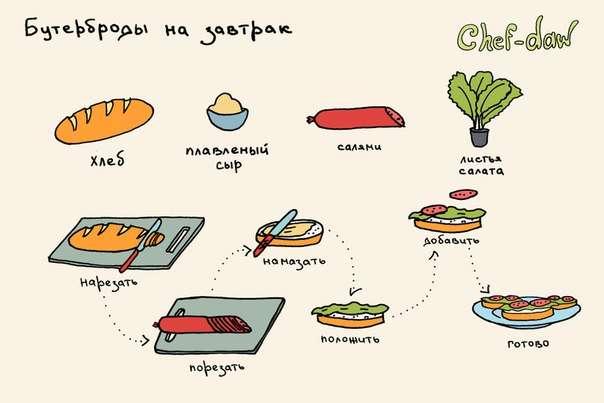 Смешная рисованная кулинария от блоггера